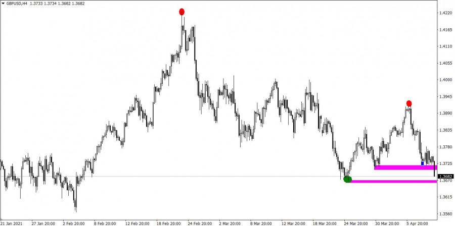 Торговые рекомендации по валютному рынку для начинающих трейдеров EURUSD и GBPUSD 09.04.21