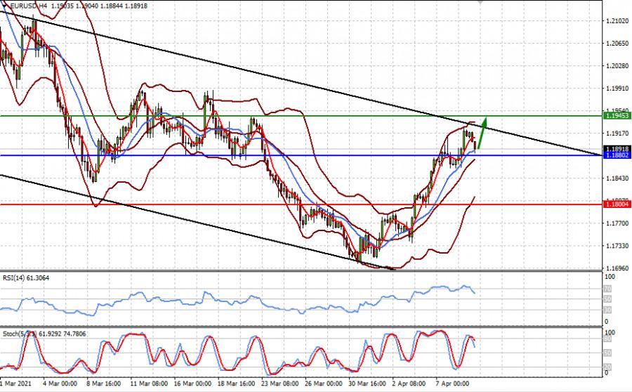 ФРС удалось погасить негативные настроения на рынках (ожидаем продолжения локального повышения пары EURUSD и цены на золото)