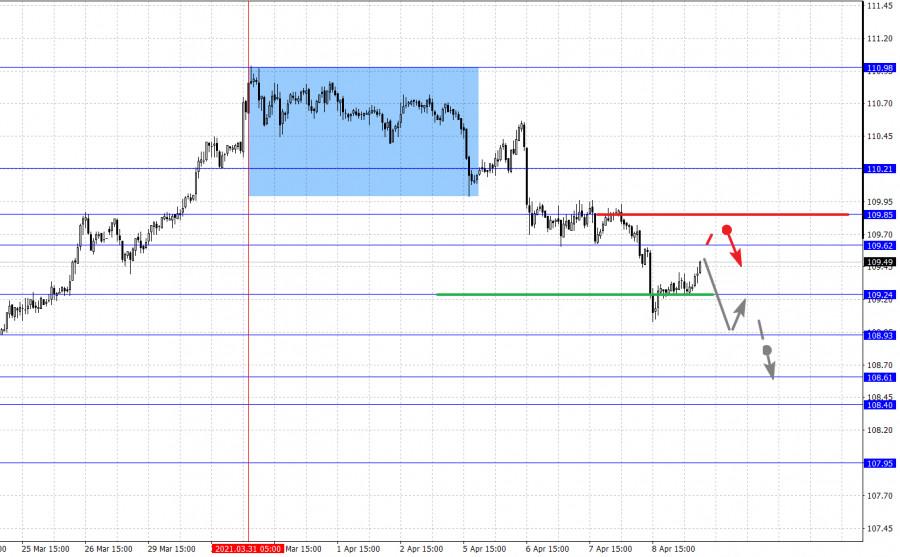 Фрактальный анализ основных валютных пар на 9 апреля