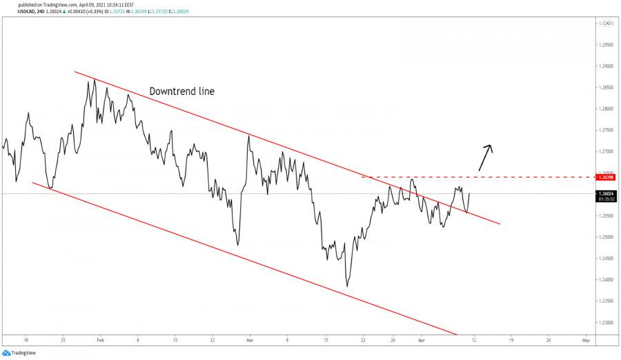USD/CAD Reversal Takes Shape!