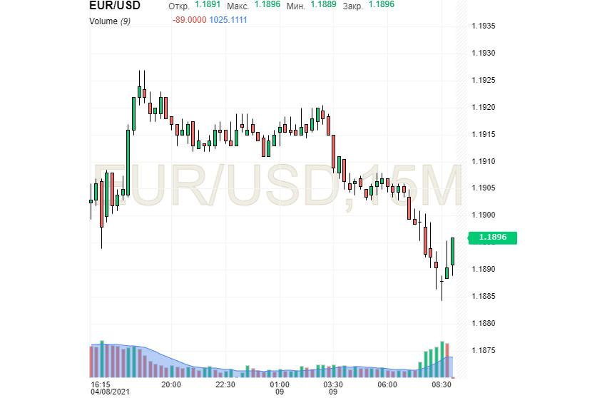 EUR/USD: доллар замедлил ход. Может, евро его обойдет?