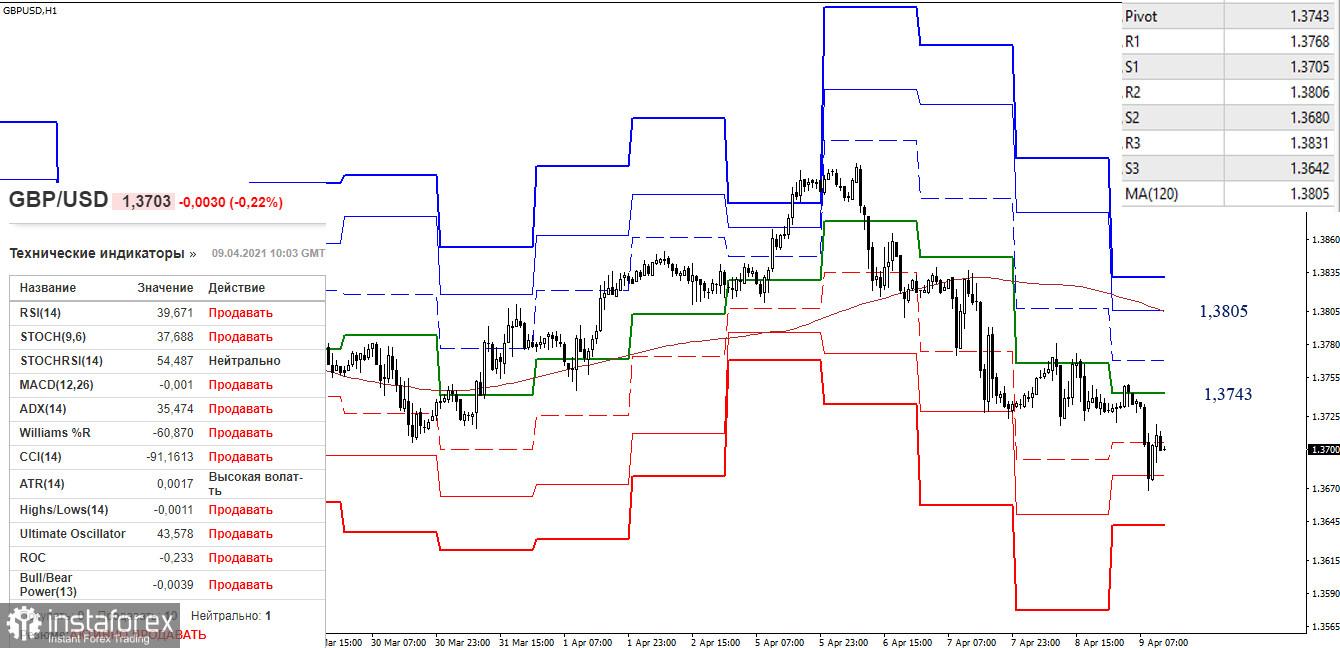 EUR/USD и GBP/USD 9 апреля – рекомендации технического анализа