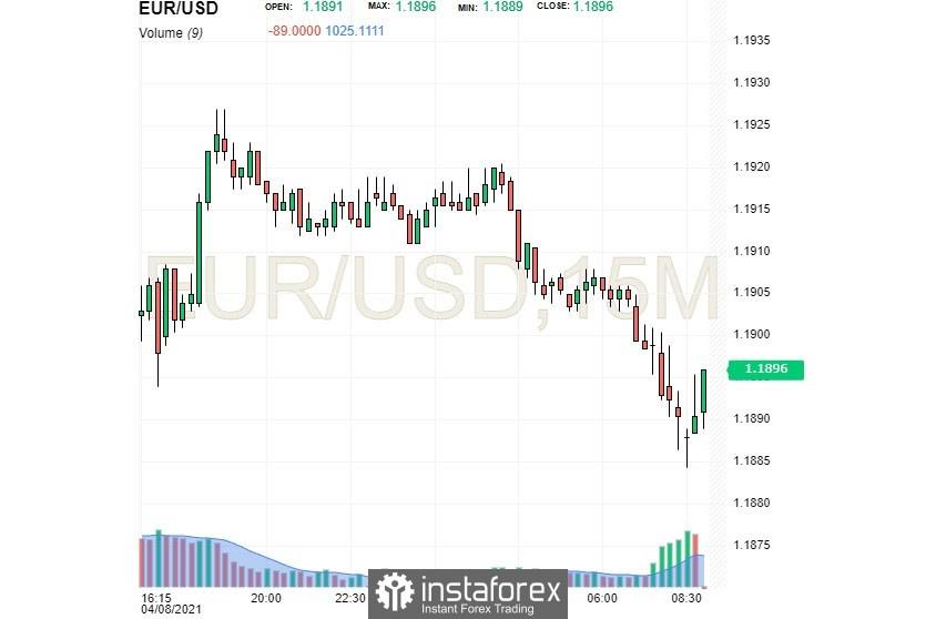 EUR / USD: el dólar se ha ralentizado, ¿puede el euro superarlo?