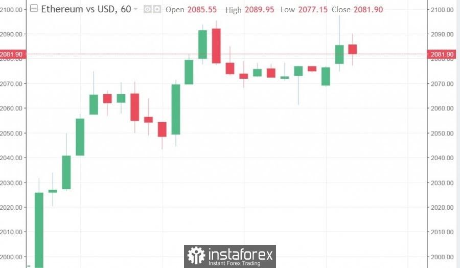 代币恢复快速增长,比特币/ 美元获得信心