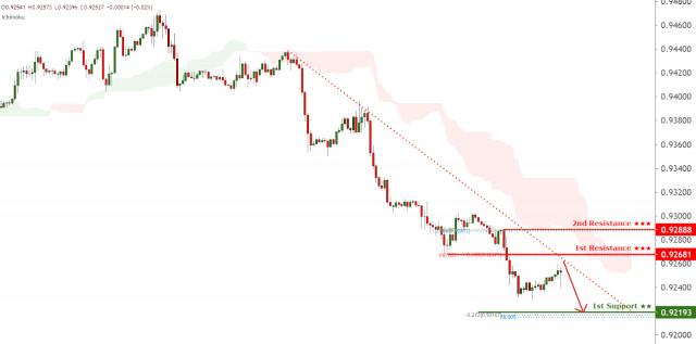 Pasangan mata wang USD/CHF menghadapi tekanan menurun, cenderung untuk bergerak lebih rendah!