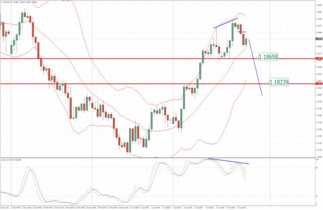 Análisis del EUR/USD para el 9 de abril de 2021: los vendedores tienen el control, potencial de caída hacia 1,1825