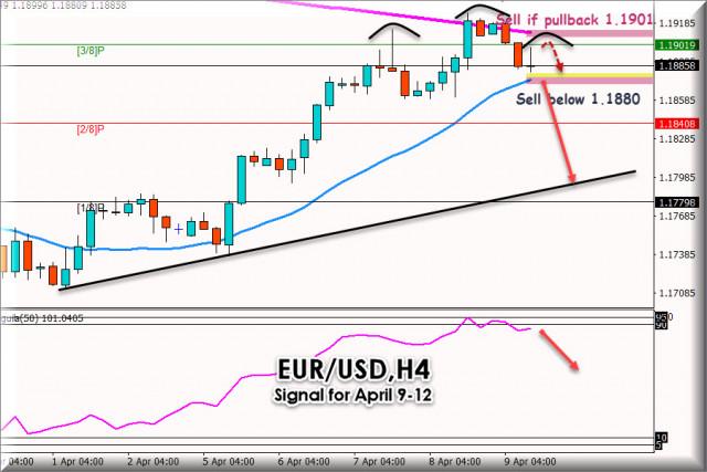 Сигнал за търговия за EUR/USD за 9 - 12 април 2021 г.: Продажба под 1,1901