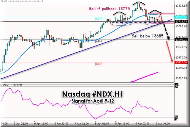 Trading Signal for Nasdaq #NDX for April 09 - 12, 2021: Downward correction