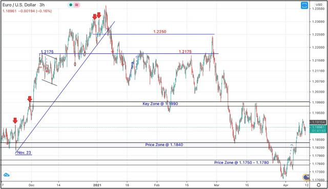 9 de abril de 2021: análisis técnico intradía y recomendaciones de negociación del EUR/USD