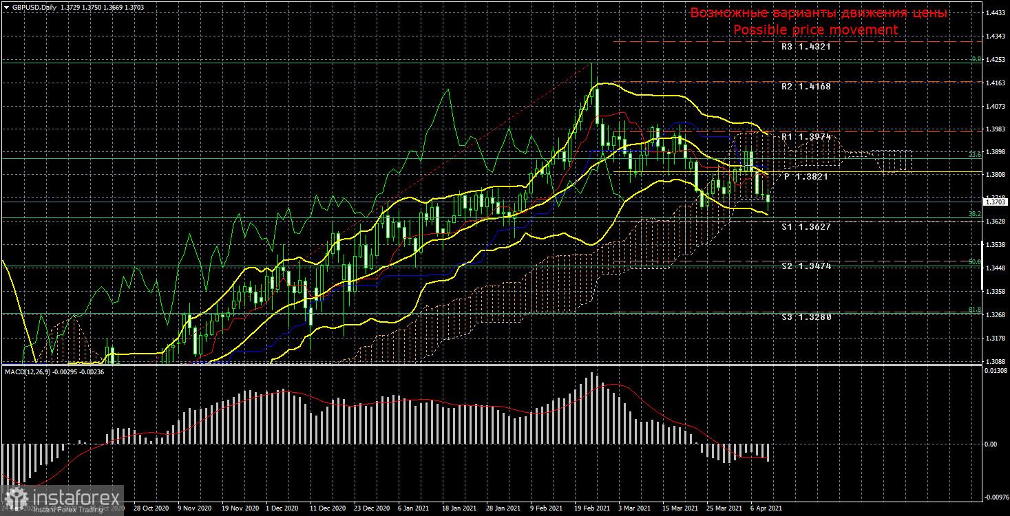 Торговый план по паре GBP/USD на неделю 12 - 16 апреля. Новый отчет COT (Commitments of Traders).