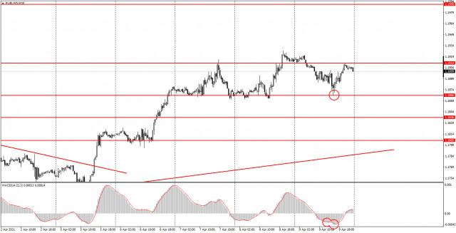 Аналитика и торговые сигналы для начинающих. Как торговать валютную пару EUR/USD 12 апреля? Анализ сделок пятницы. Подготовка к торгам в понедельник.