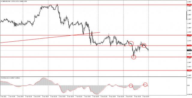 Аналитика и торговые сигналы для начинающих. Как торговать валютную пару GBP/USD 12 апреля? Анализ сделок пятницы. Подготовка к торгам в понедельник.