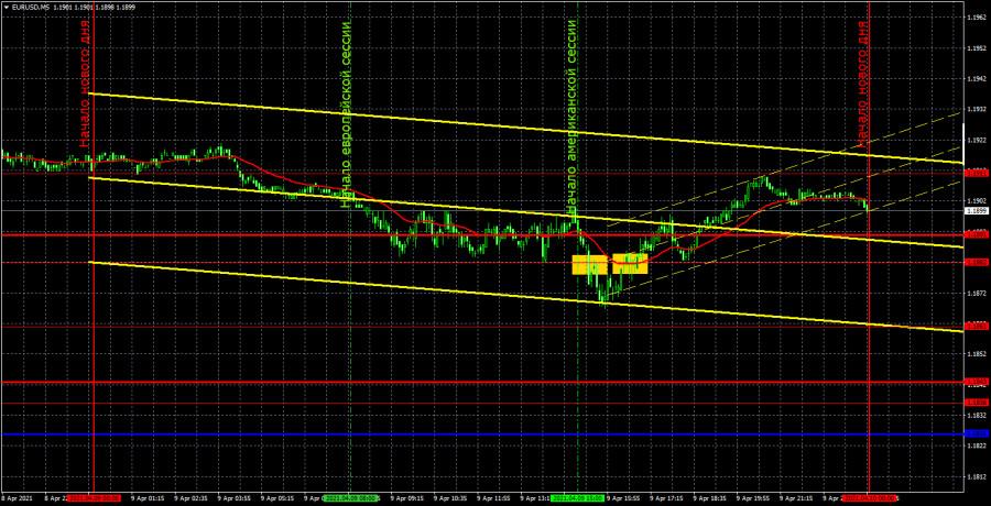 Прогноз и торговые сигналы по EUR/USD на 12 апреля. Детальный…