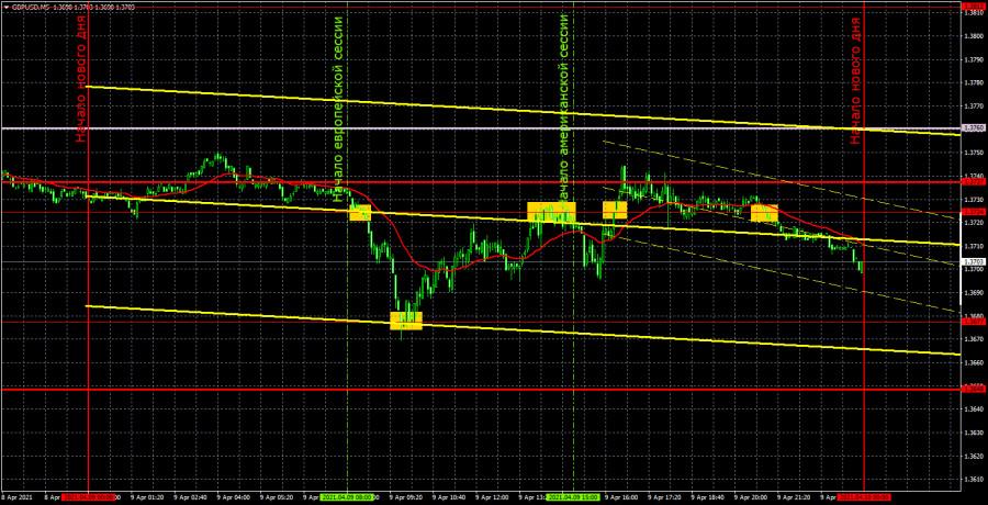Прогноз и торговые сигналы по GBP/USD на 12 апреля. Детальный…