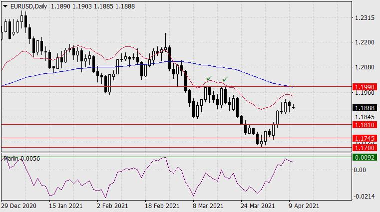 Прогноз по EUR/USD на 12 апреля 2021 года