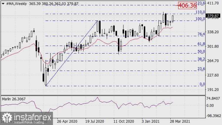 Покупки и продажи на фондовом рынке 12 апреля
