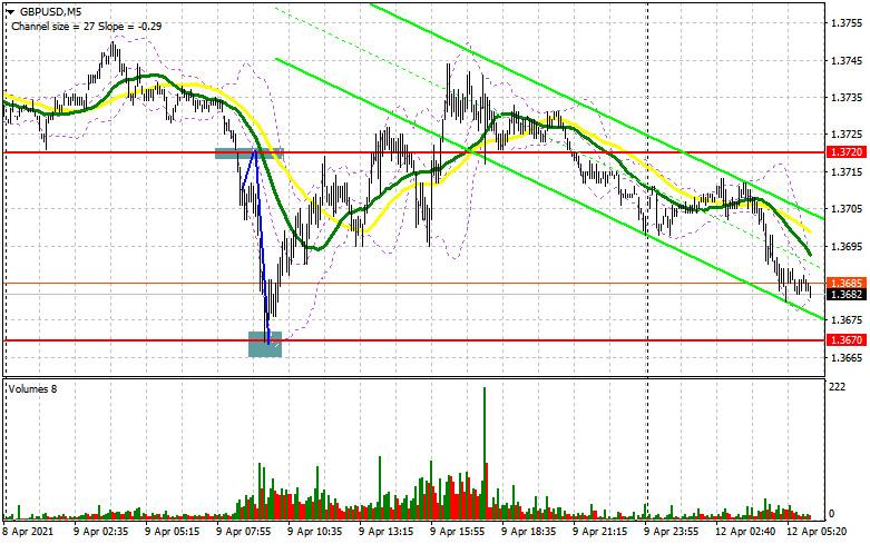 GBP/USD: план на европейскую сессию 12 апреля. Commitment of…