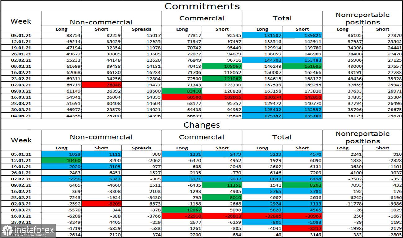 Analisis teknikal pasangan mata wang GBP/USD untuk 12 April. Laporan COT