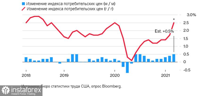 Prakiraan untuk EURUSD, GBPUSD: USD cenderung akan naik pekan ini, sementara GBP berada di ambang kehancuran