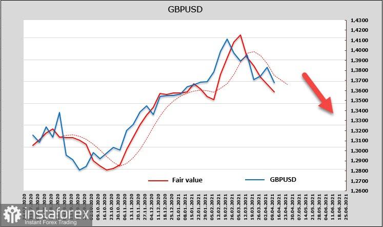 Pelabur menyukai dolar AS. Gambaran keseluruhan mata wang USD, EUR, GBP