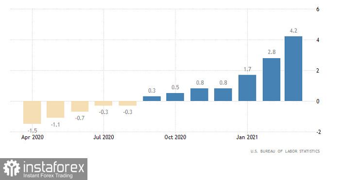Гореща прогноза за EUR/USD на 12 април 2021 г.