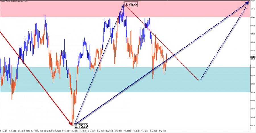 Упрощенный волновой анализ и прогноз EUR/USD, AUD/USD, GBP/JPY, GOLD на 12 апреля