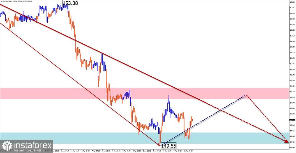 Analisis dan ramalan gelombang ringkas untuk mata wang EUR/USD, AUD/USD, GBP/JPY, EMAS pada 12 April