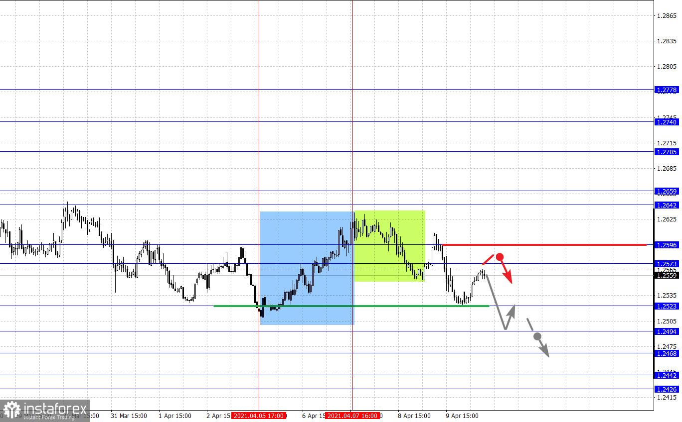 Фрактальный анализ основных валютных пар на 12 апреля