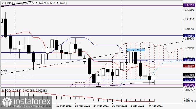 Analisis dan prakiraan untuk GBP/USD pada 12 April 2021