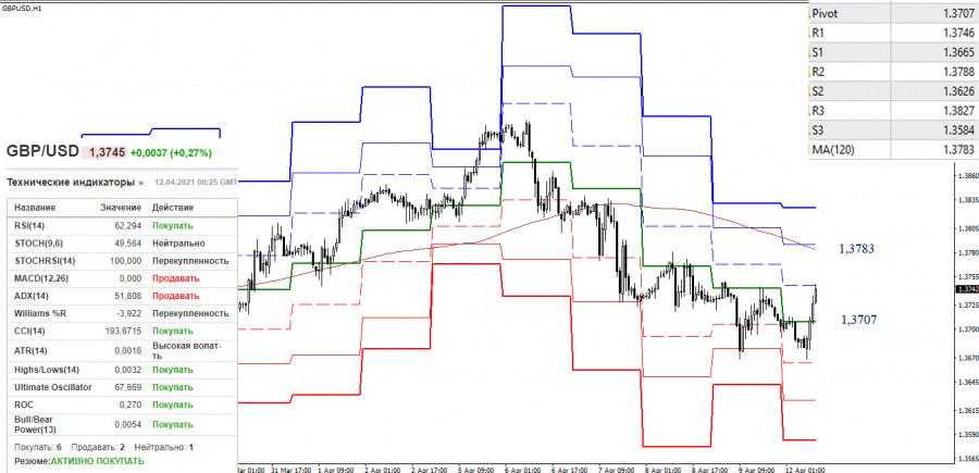 EUR/USD и GBP/USD 12 апреля – рекомендации технического анализа