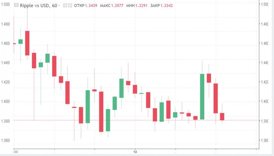 Локальный спад или полноценная коррекция: котировки ETH/USD, XRP/USD и LTC/USD начали падать