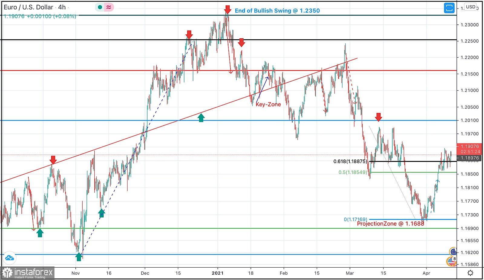 12 de abril de 2021: análisis técnico intradía y recomendaciones de negociación del EUR/USD