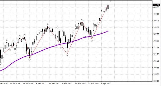 Der US-Aktienmarkt am 12. April. Ein beträchtlicher Rücksetzer ist notwendig