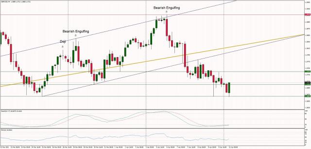 Analisis Teknikal dari GBP/USD untuk 12 April, 2021