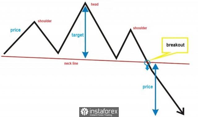 Cadangan perdagangan untuk pasangan EUR/USD dan emas