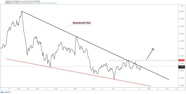 AUD/USD: ще излезе ли скоро от спада си?