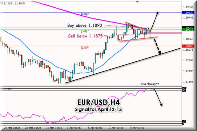 Търговски сигнал за EUR/USD за 12 - 13 април 2021 г.: Симетричен триъгълник - Ключово ниво на 1,1890