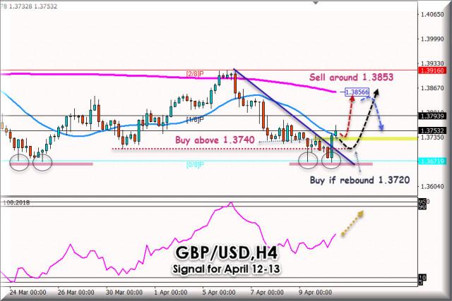 Сигнал за търговия за GBP/USD за 12 - 13 април 2021 г.: Ключово ниво на 1,3740
