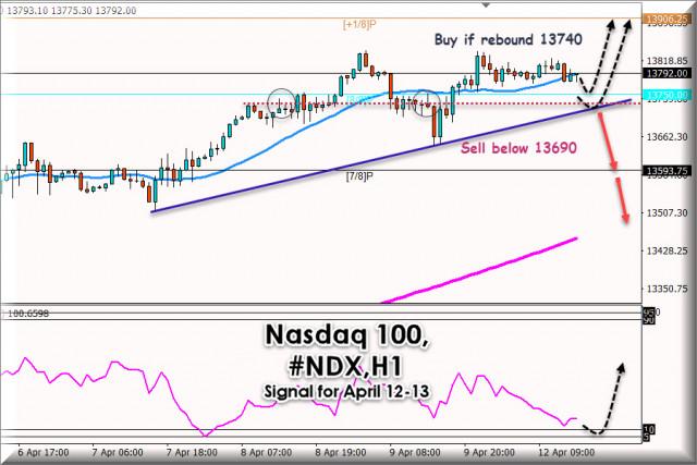 Trading Signal for Nasdaq #NDX for April 12 - 13, 2021: Key level 13,690