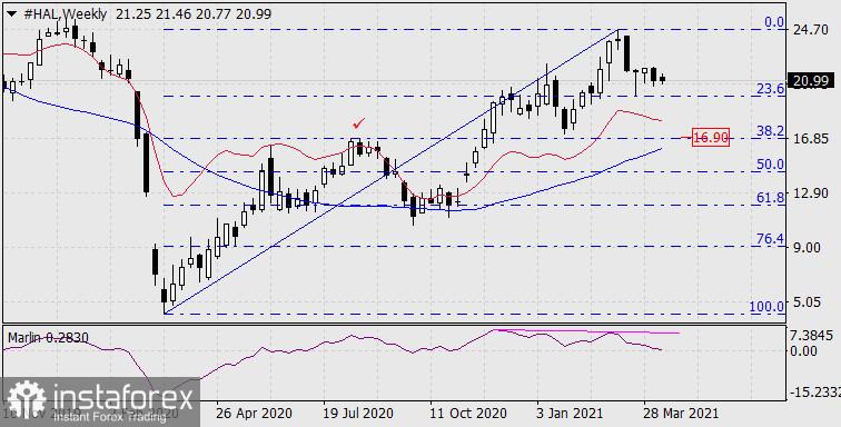 Pembelian dan Penjualan pada pasar saham pada 13 April