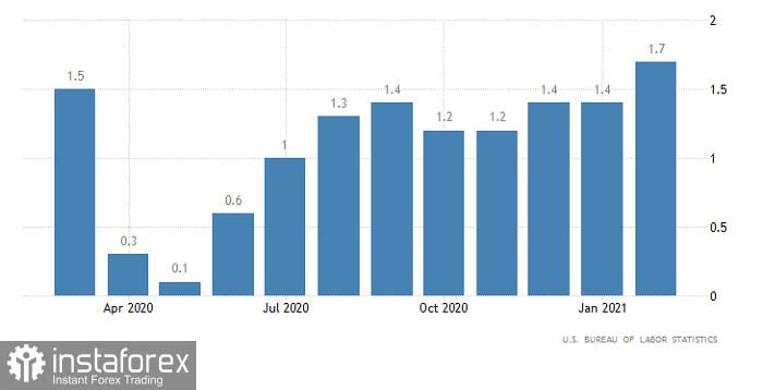 Ramalan terkini GBP / USD pada 13 April 2021