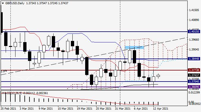 Анализ и прогноз по GBP/USD на 13 апреля 2021 года