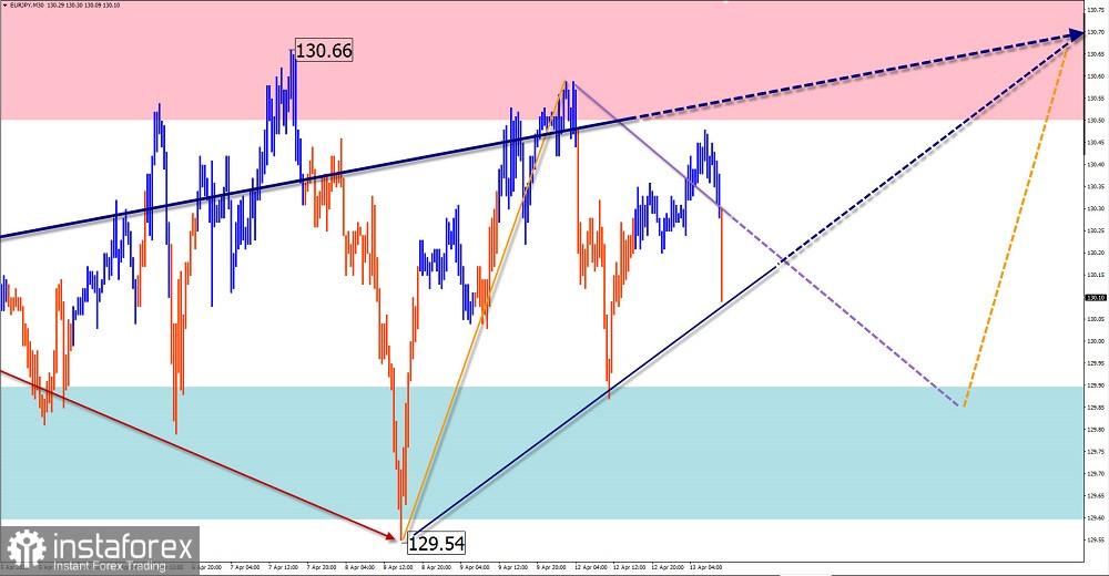 Упрощенный волновой анализ и прогноз GBP/USD, USD/JPY, USD/CHF, EUR/JPY на 13 апреля