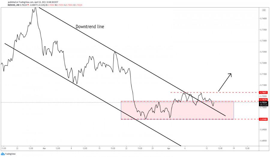 NZD/USD Upwards Movement Favored!