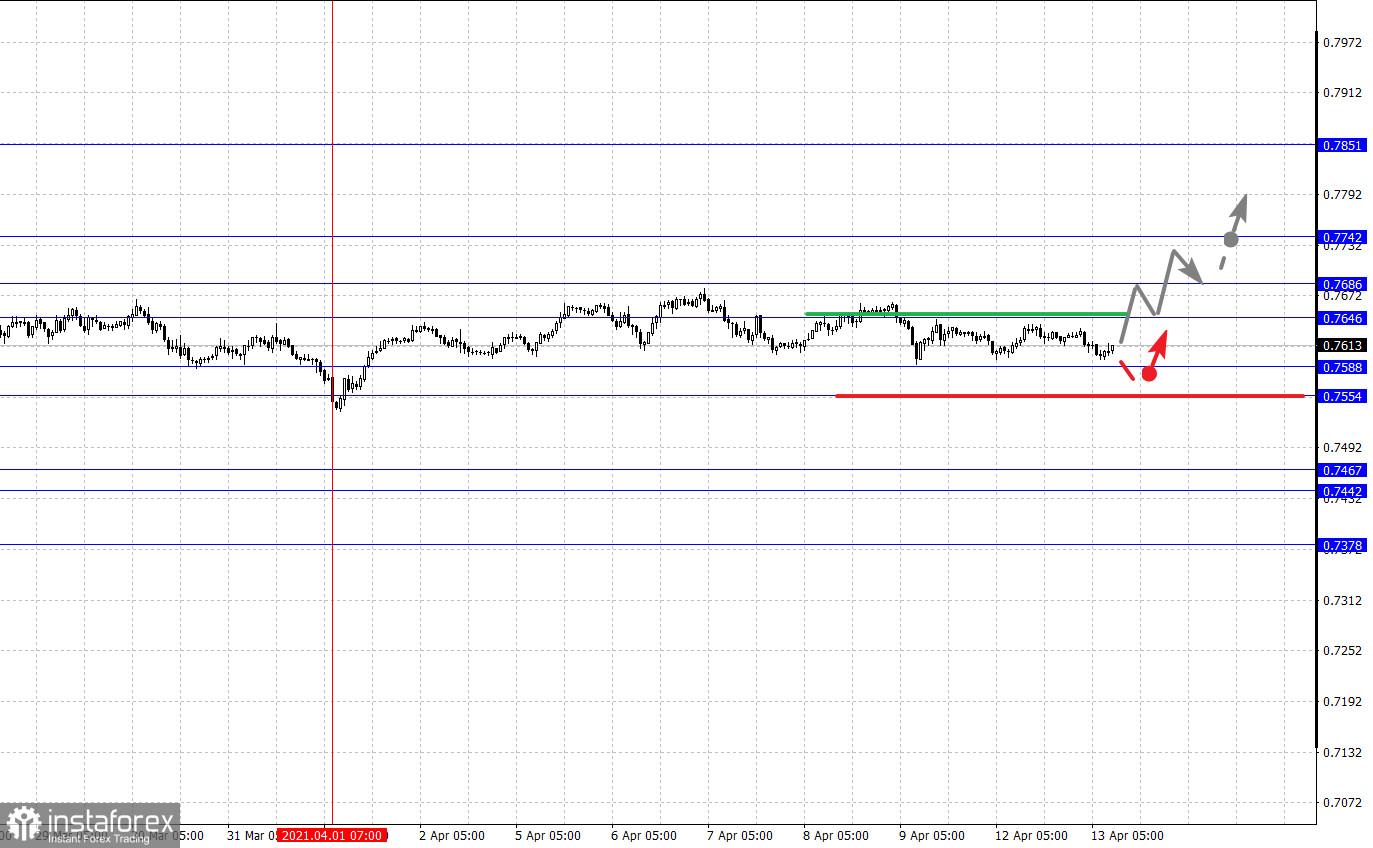 Фрактальный анализ основных валютных пар на 13 апреля