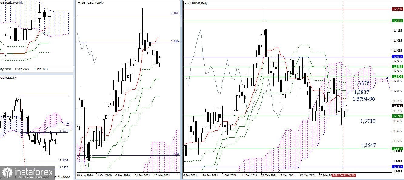 EUR/USD и GBP/USD 13 апреля – рекомендации технического анализа