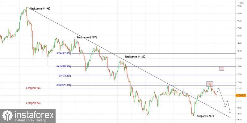 Plan de negociación del oro para el 13 de abril de 2021