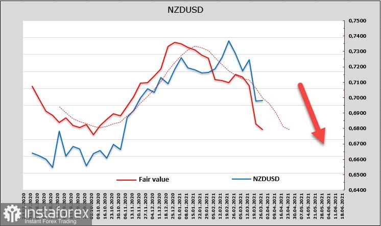 В США стартует сезон отчетности, рынки ждут данных по инфляции. Вероятен всплеск волатильности. Обзор USD, NZD, AUD