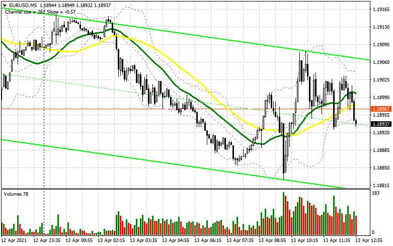 EUR/USD: план на американскую сессию 13 апреля (разбор утренних сделок). Пара остается в канале перед важными данными по
