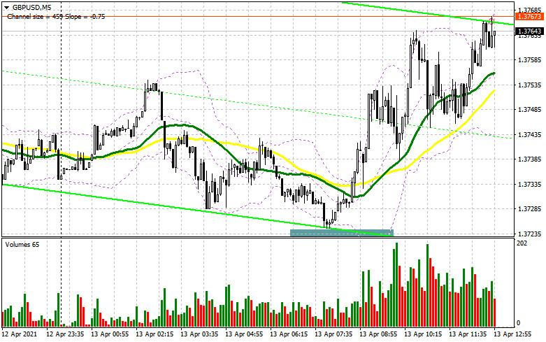 GBP/USD: план на американскую сессию 13 апреля (разбор утренних сделок). Быки защищают уровень 1.3723 и направляются на прорыв